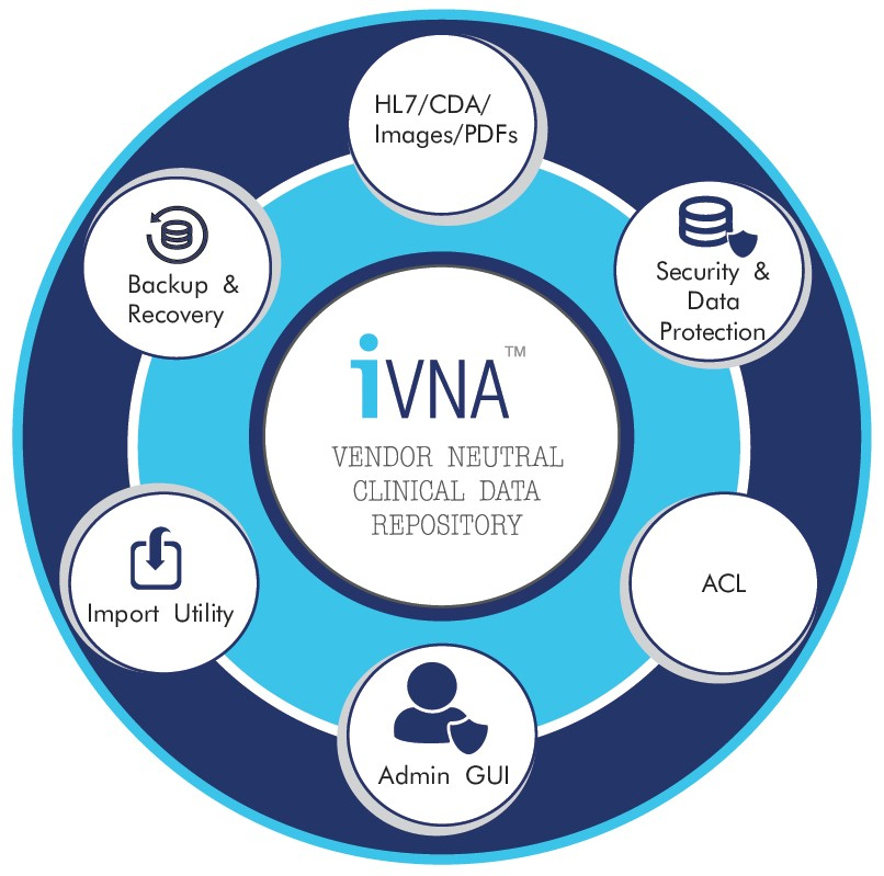iVNA™ : VENDOR NEUTRAL CLINICAL DATA REPOSITORY – THOUGHTi